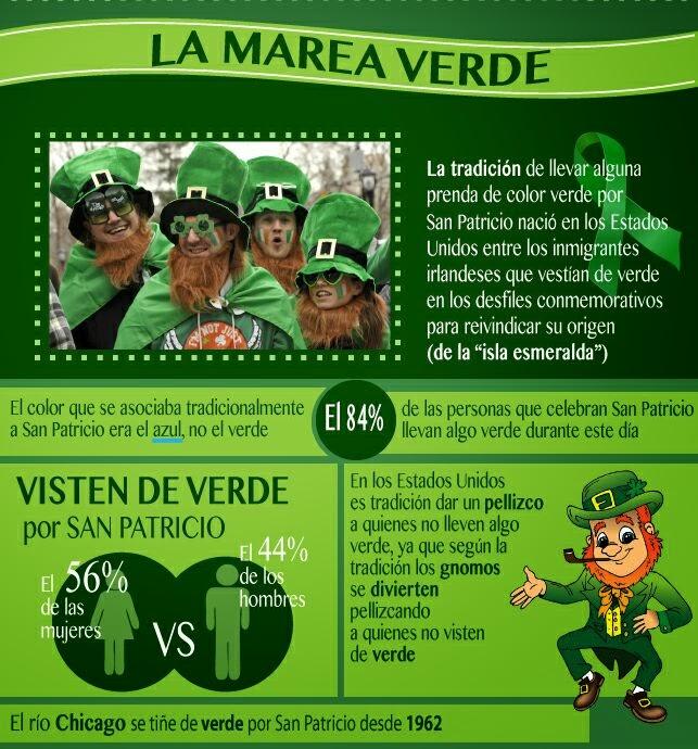 canciones irlandesas para festejar san patricio, infografía san patricio